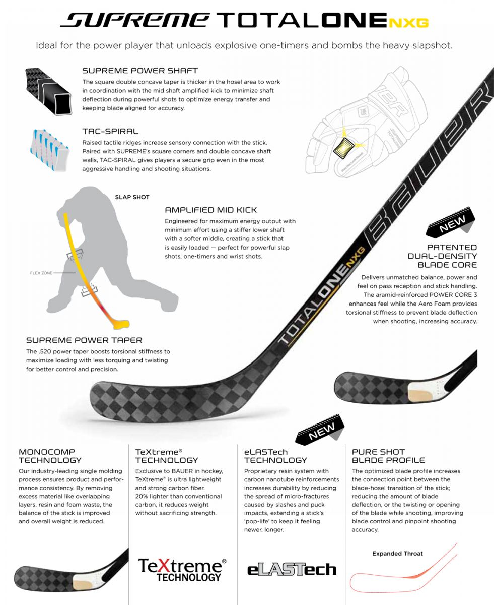 Bauer Supreme Total One Nxg Hockey Stick Review Initial Impressions