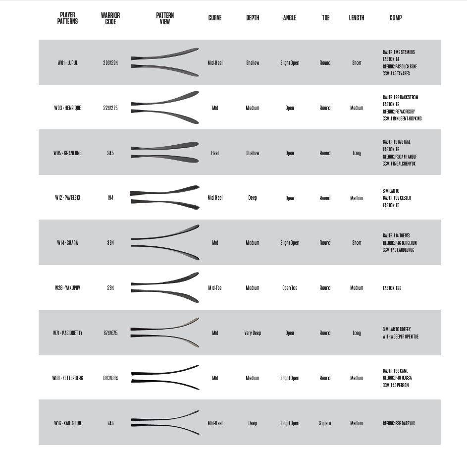 Warrior blade pattern chart for 2015 16 hockey world blog