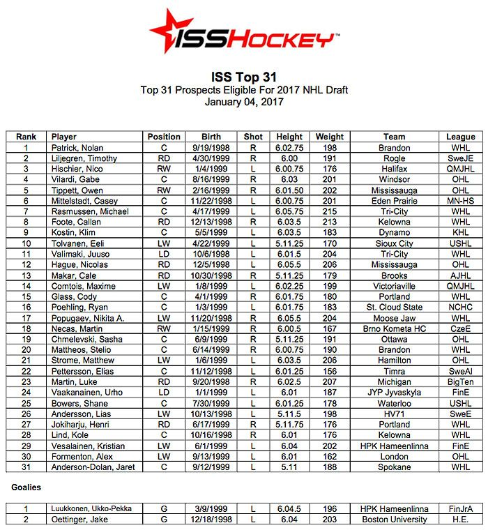 ISS Top 31 2017 NHL Draft Rankings