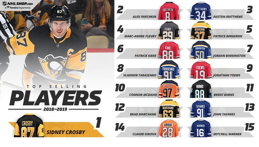 Top Selling NHL Jerseys for 2018-19